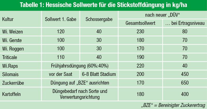 Beliebt Bevorzugt Niedrige Werte bei der Düngung von Sommerungen beachten | Pflanzenbau #BA_49